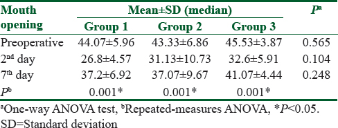 Table 4: Evaluation of preoperative and 2<sup>nd</sup> and 7<sup>th</sup> days&#39; mouth opening difference according to groups