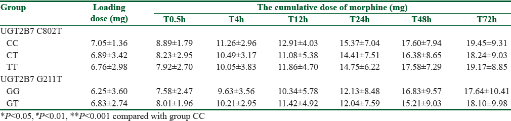 Table 3: The loading dose and the cumulative dose of morphine from PCA at different time points