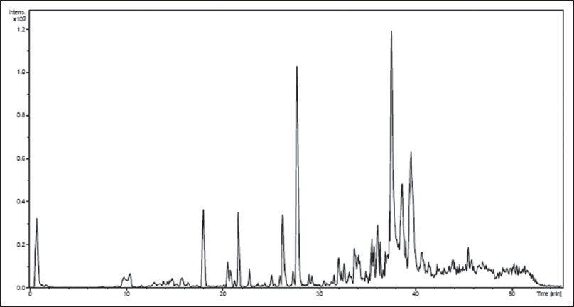 Figure 5: High-performance liquid chromatography–mass spectrometry chromatogram of the crude methanolic extract of <i>Salvadora persica</i>, liquid chromatography-positive mode electrospray ionization-MSn base peak chromatogram profile allows the identification and confirmation of all peaks of interest
