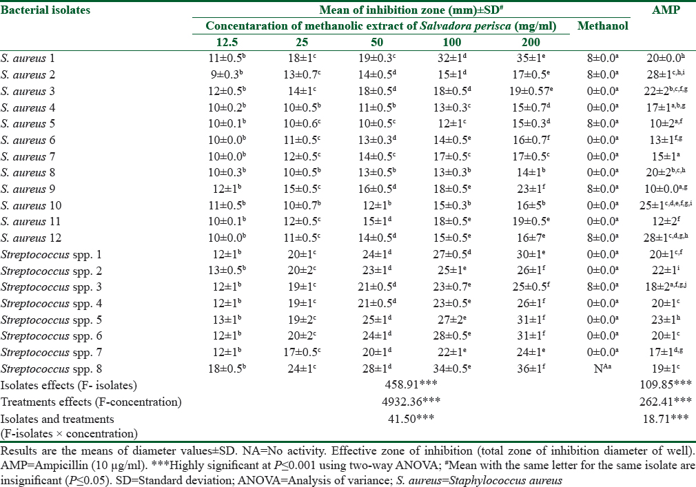 Table 2: Antimicrobial activity of methanolic extract of <i>Salvadora perisca</i> against tested isolates