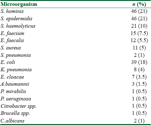 Table 4: Distribution of microorganisms that manifested growth in blood cultures over a 1-year period