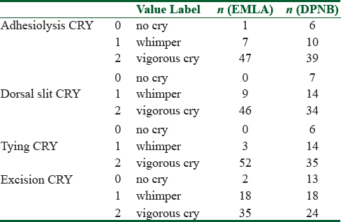 Table 5: Univariate general model for crying in EMLA and DPNB groups