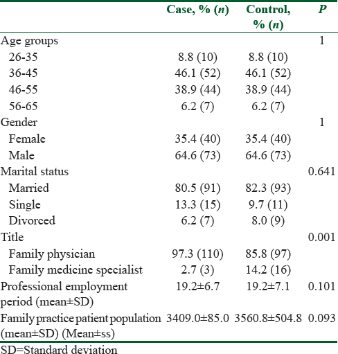Table 2: Demographic characteristics of case and control groups