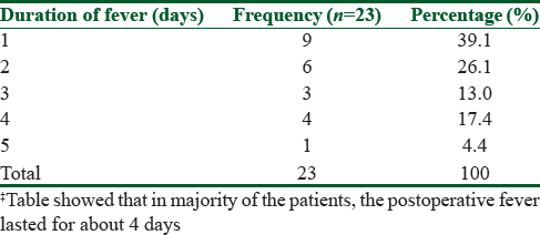 Table 3: Duration of postoperative fever