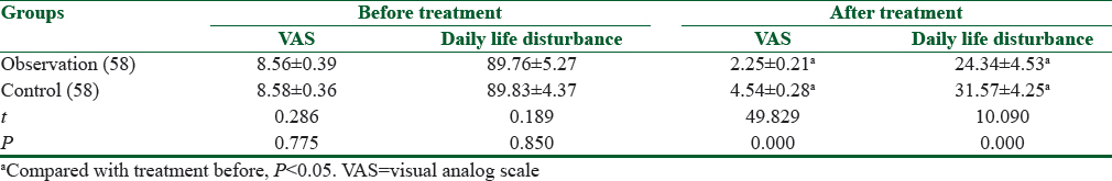 Table 2: Comparison of the pain degree and daily life disturbance between the two groups
