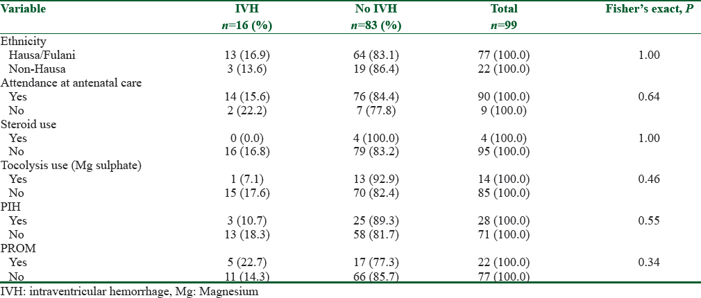 Table 2: The prenatal risk factors associated with IVH among the studied neonates