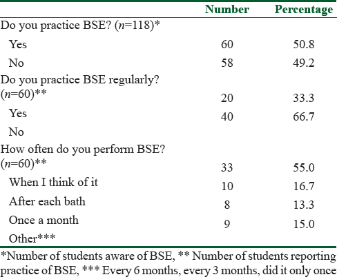 Female university students' knowledge and practice of breast