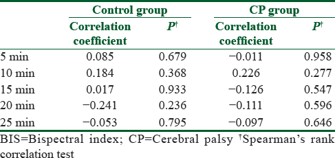 Table 7: Correlation coefficients between the heart rate and BIS measurements in control and CP groups