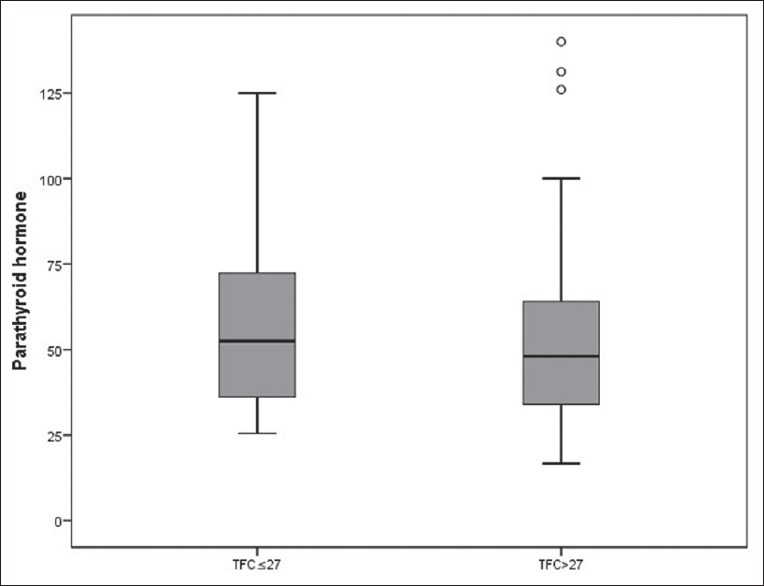 Figure 2: Box plot presentation comparison of the Parathyroid hormone level and thrombolysis in myocardial infarction frame count (TFC) groups