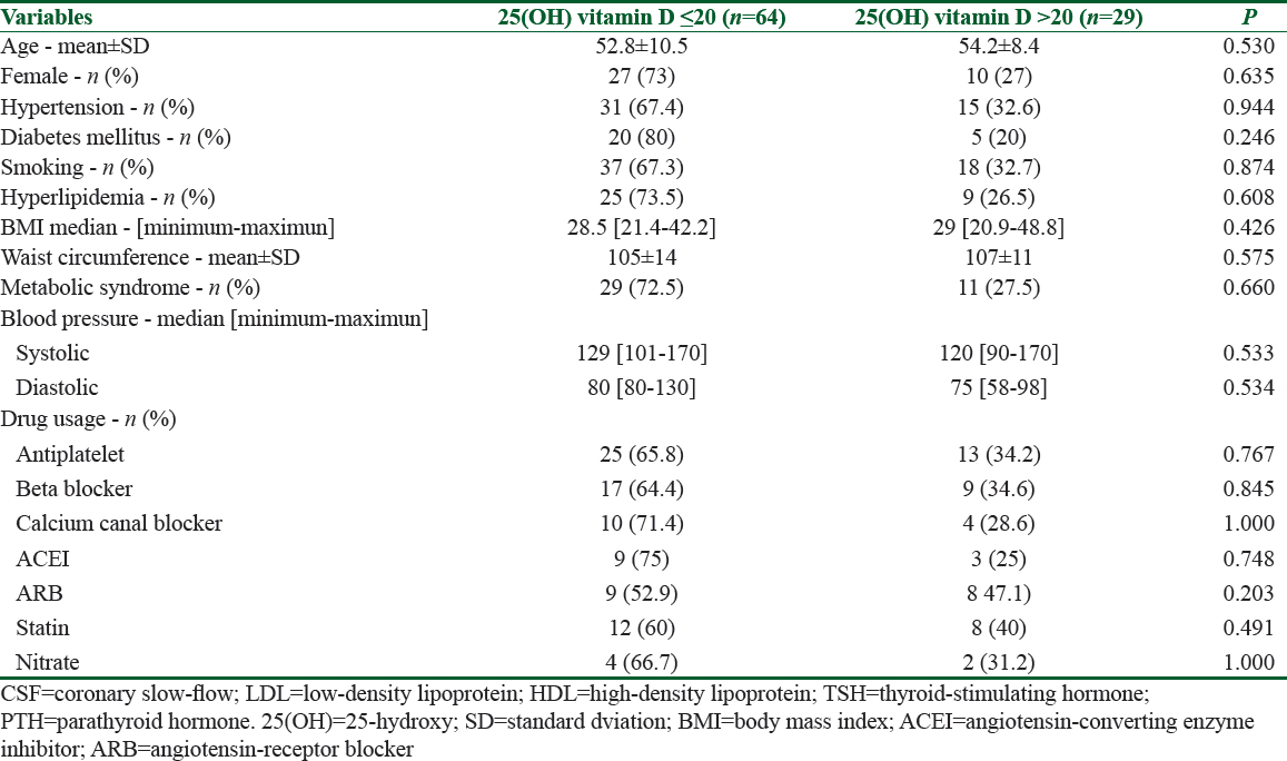 Table 3: Basal and clinical characteristics of study patients according to 25(OH) vitamin D deficiency