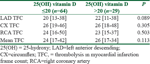 Table 4: Thrombolysis in myocardial infarction frame count of each coronary artery and vitamin D deficiency