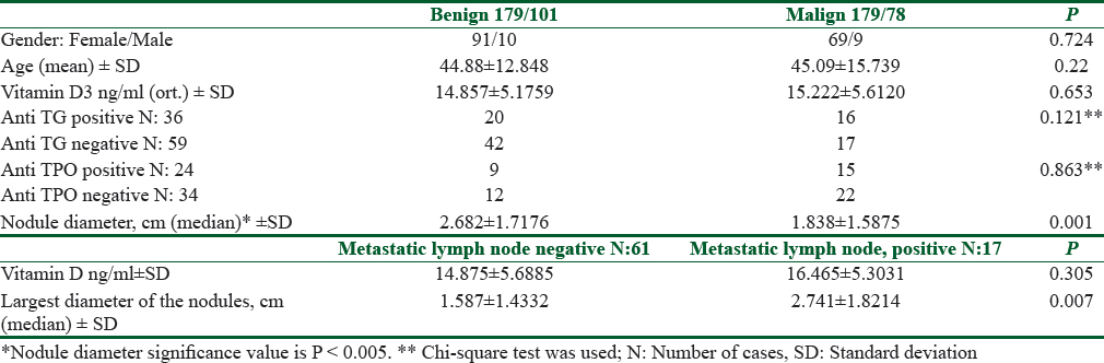 Table 3: Analysis according to the pathology of the cases and the positivity of metastatic lymph nodes