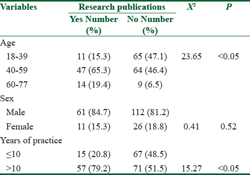 Table 6: Association between demographic profile and publication of research articles