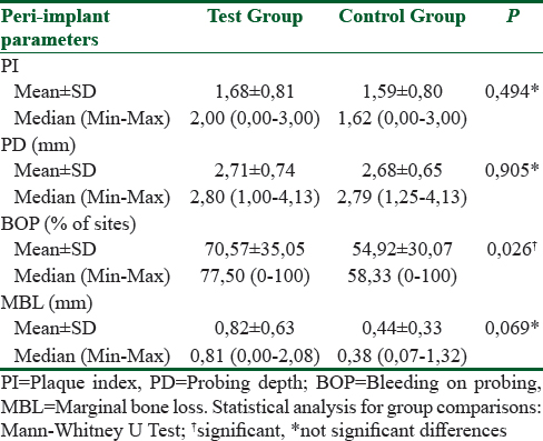 Table 4: Peri-implant soft tissue status and marginal bone level changes