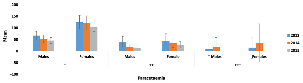 Figure 4: Showing the relationship between gender and the mean levels of Plasmodium parasitaemia