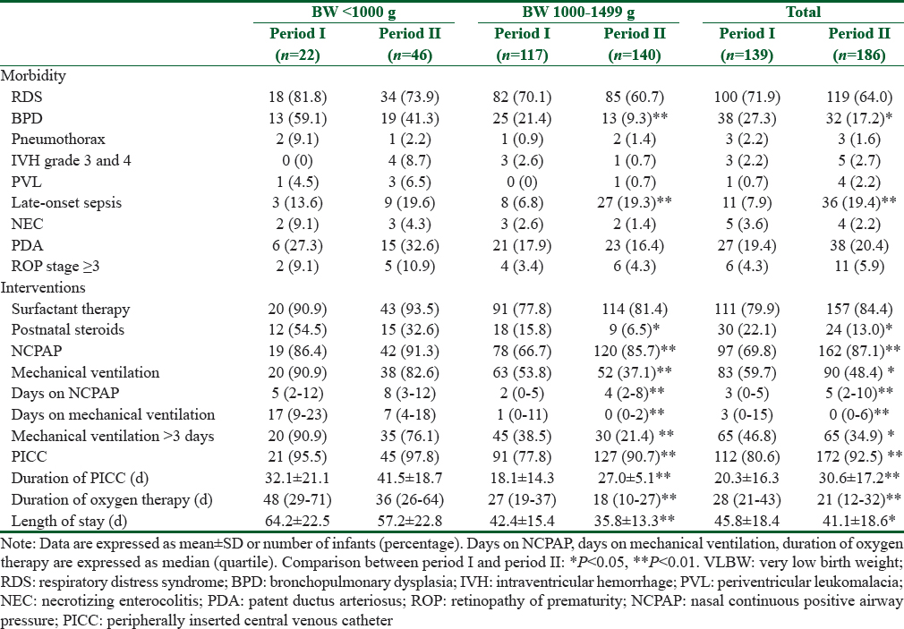 Table 5: Comparison of neonatal morbidities and interventions of surviving VLBW infants between Period I and Period II