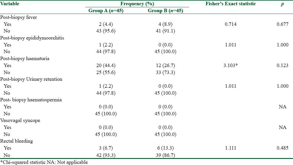 Table 4: Complication rates within study groups